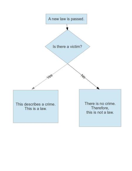Flowchart for proper lawmaking.